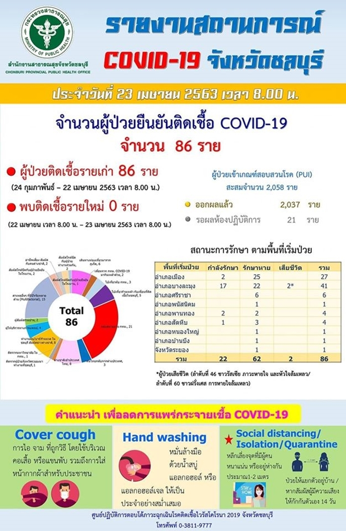 Daily report of Coronavirus (COVID-19) situation in Chonburi province (in Thai).
