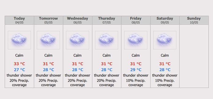 Pattaya 7 days Weather Forecast