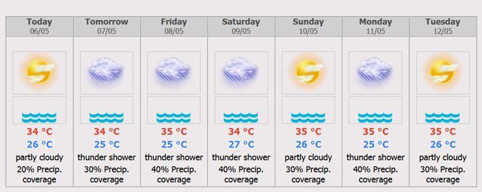 Phuket 7 days Weather Forecast