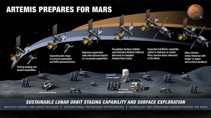 Infographic showing the evolution of lunar activities on the surface and in orbit.