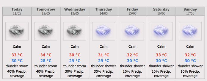 Pattaya 7 days Weather Forecast.