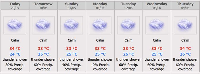Pattaya City 7 days Weather Forecast.