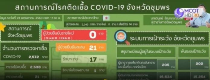 The new death in Chumphon raised the province's total death toll to three.