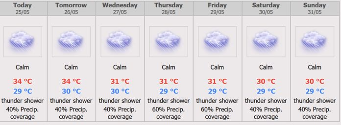 Pattaya City 7 days Weather Forecast