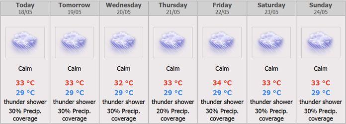 Pattaya City 7 days Weather Forecast.