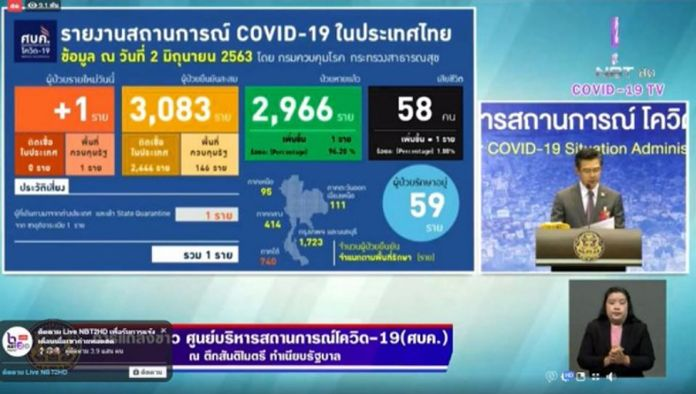 Taweesin Wisanuyothin, a spokesman for the Centre for Covid-19Situation Administration (CCSA).