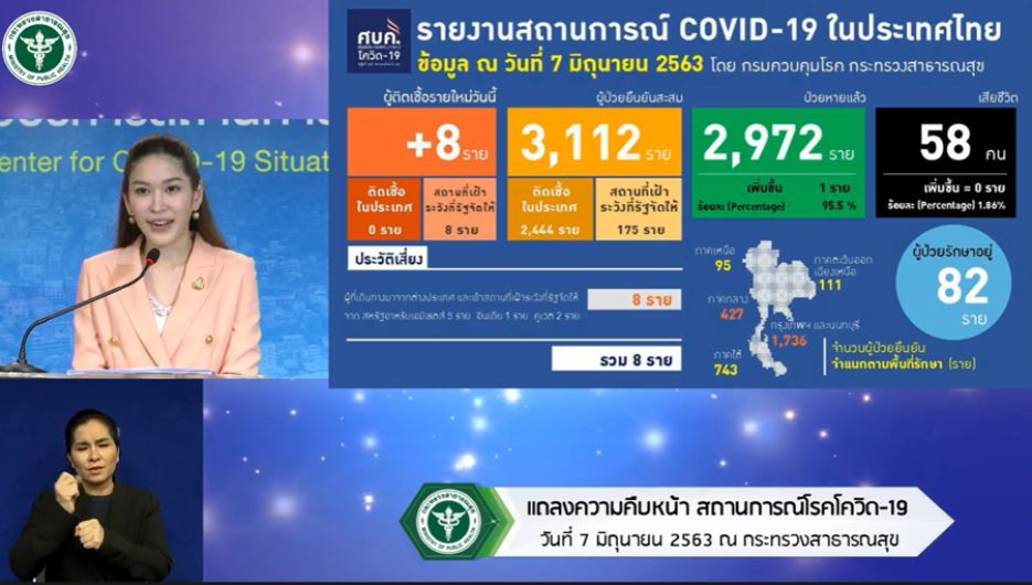 Thailand reports 8 new COVID-19 cases, returnees from the Middle East and India