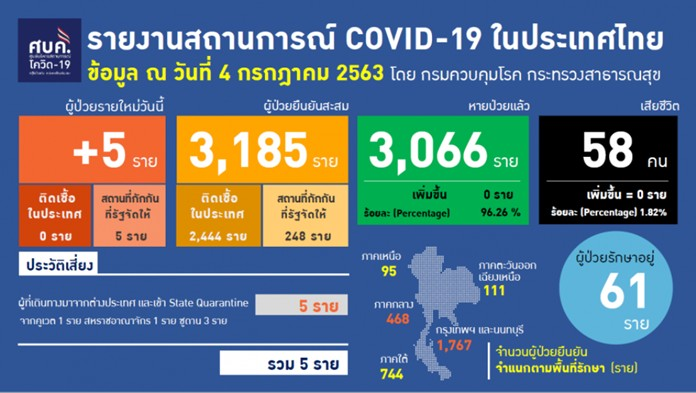 The Center for COVID-19 Situation Administration report.