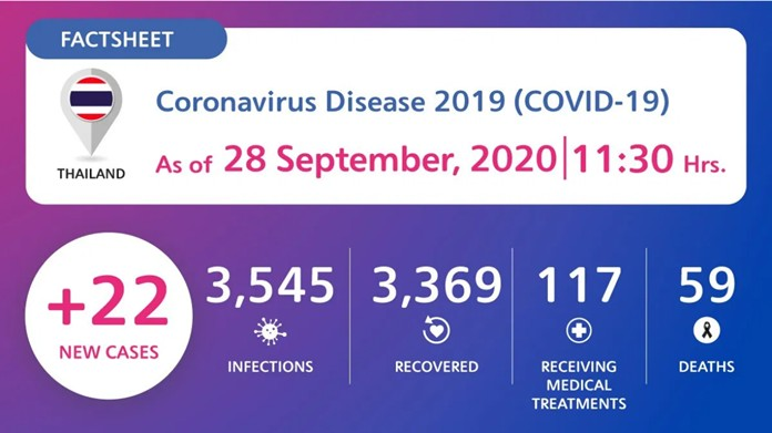 Coronavirus Disease 2019 (COVID-19) situation in Thailand