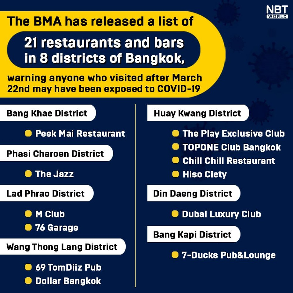 t 03 Bangkok releases list of restaurants and bars at risk of new cluster Covid 19 spread 2